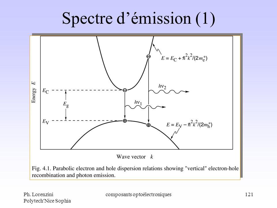 Ph. Lorenzini Polytech'Nice Sophia composants optoélectroniques121 Spectre démission (1)