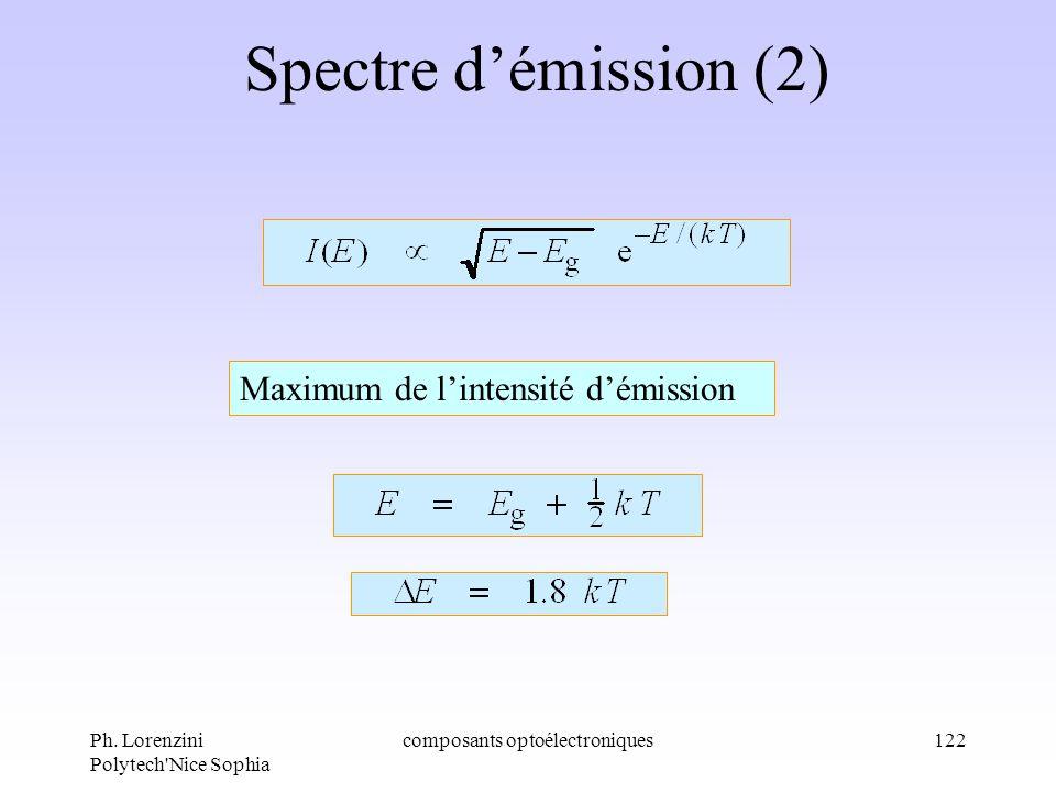 Ph. Lorenzini Polytech'Nice Sophia composants optoélectroniques122 Spectre démission (2) Maximum de lintensité démission