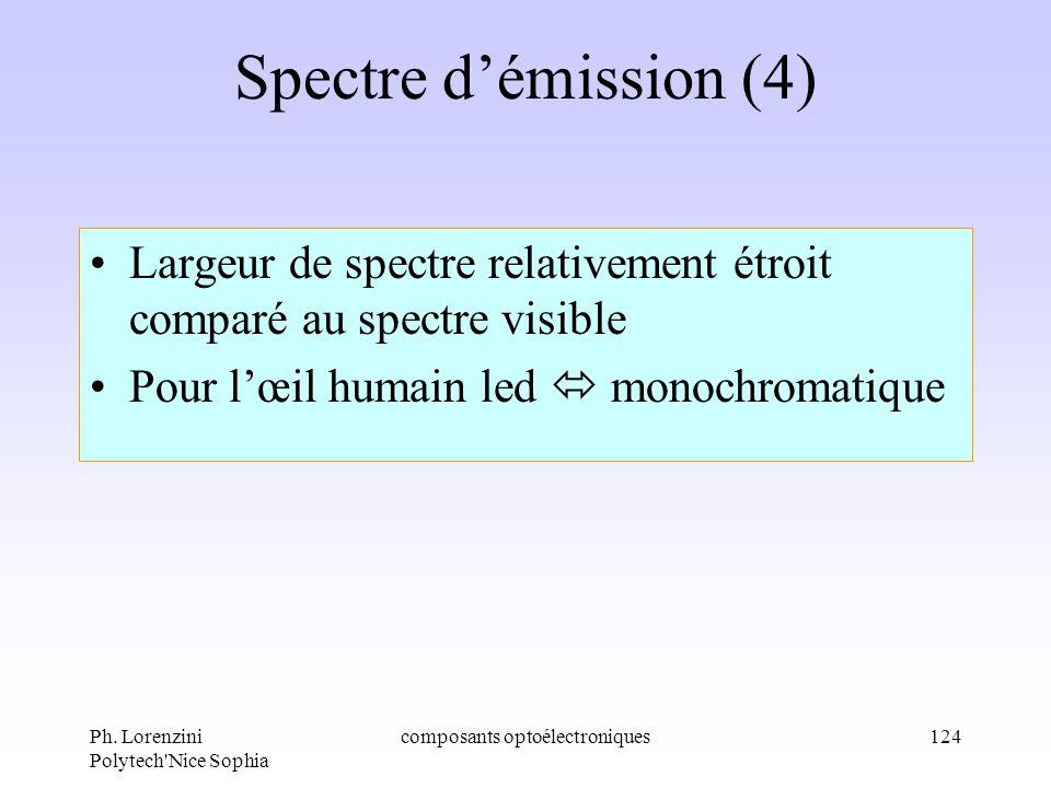 Ph. Lorenzini Polytech'Nice Sophia composants optoélectroniques124 Spectre démission (4) Largeur de spectre relativement étroit comparé au spectre vis