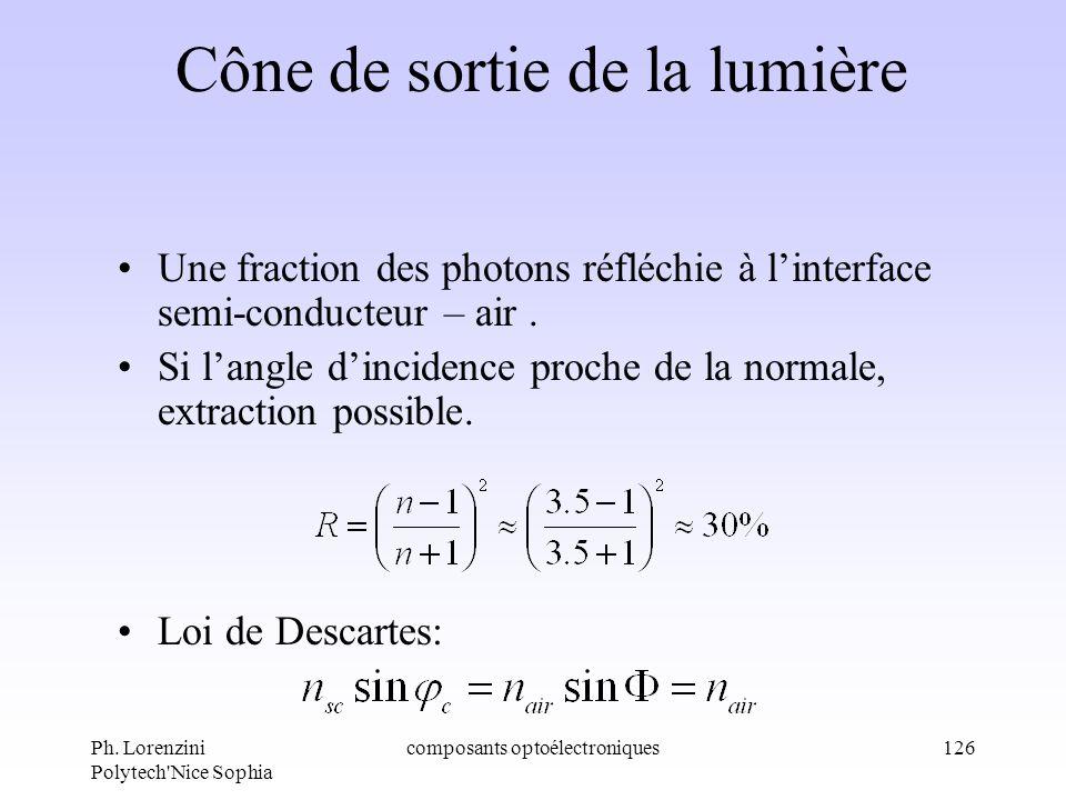 Ph. Lorenzini Polytech'Nice Sophia composants optoélectroniques126 Cône de sortie de la lumière Une fraction des photons réfléchie à linterface semi-c
