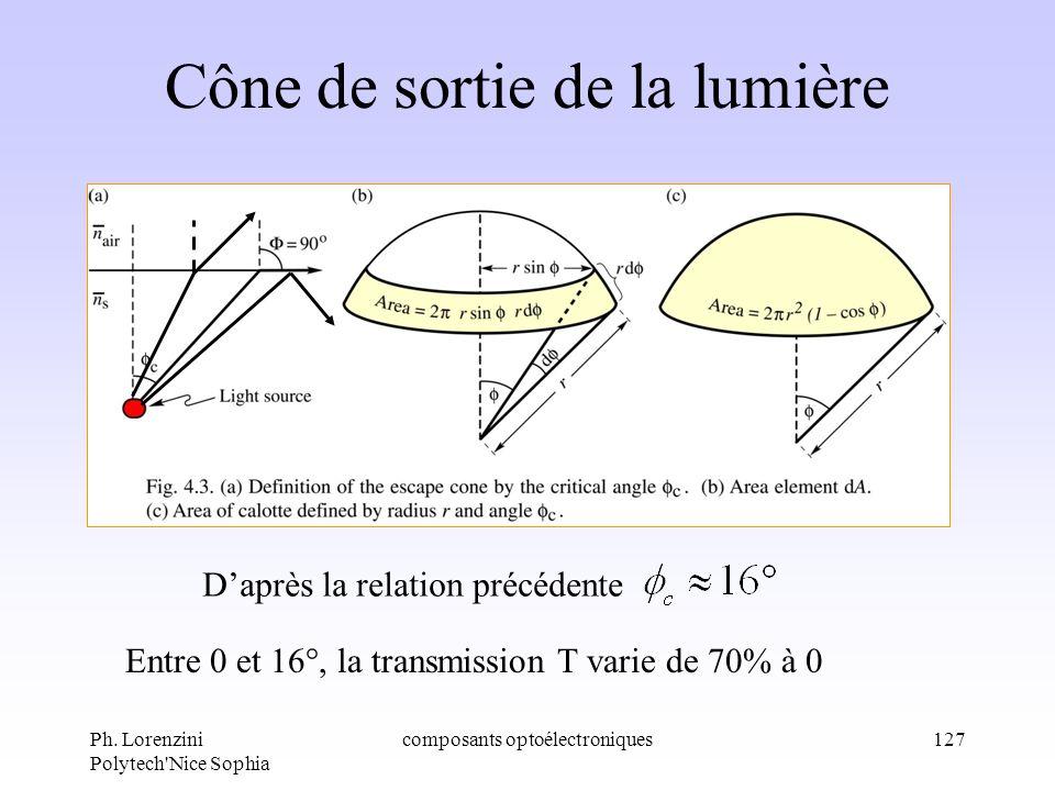 Ph. Lorenzini Polytech'Nice Sophia composants optoélectroniques127 Cône de sortie de la lumière Daprès la relation précédente Entre 0 et 16°, la trans