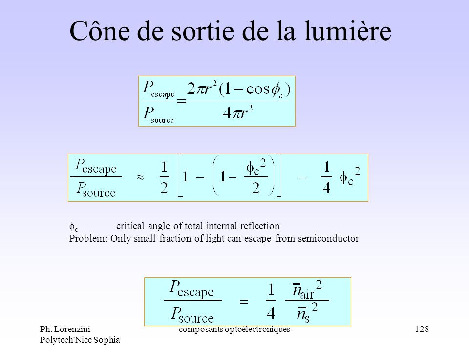 Ph. Lorenzini Polytech'Nice Sophia composants optoélectroniques128 Cône de sortie de la lumière c critical angle of total internal reflection Problem:
