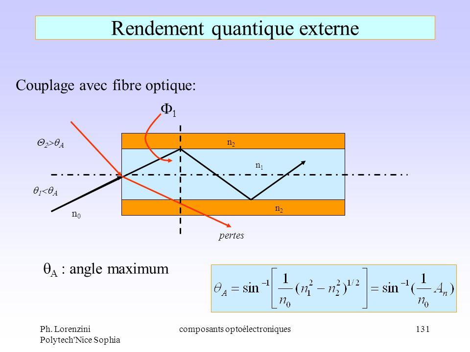 Ph. Lorenzini Polytech'Nice Sophia composants optoélectroniques131 Rendement quantique externe Couplage avec fibre optique: pertes n2n2 n2n2 n1n1 angl