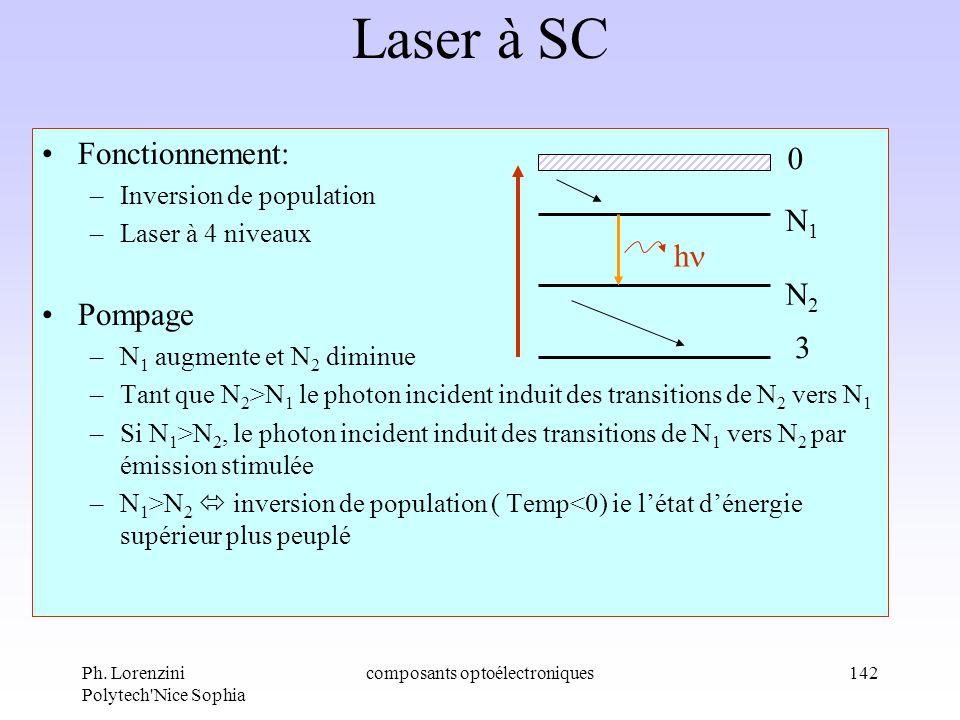 Ph. Lorenzini Polytech'Nice Sophia composants optoélectroniques142 Laser à SC Fonctionnement: –Inversion de population –Laser à 4 niveaux Pompage –N 1