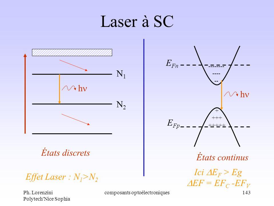 Ph. Lorenzini Polytech'Nice Sophia composants optoélectroniques143 Laser à SC + +++ +++++ -------- ---- -- E Fn E Fp États discrets États continus Eff