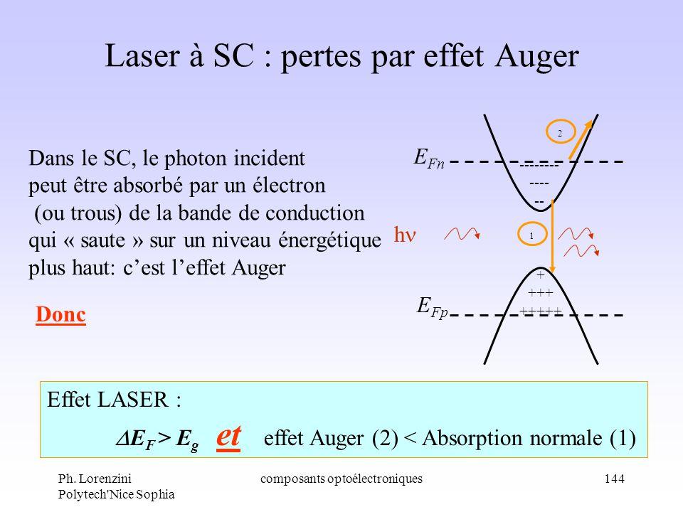 Ph. Lorenzini Polytech'Nice Sophia composants optoélectroniques144 Laser à SC : pertes par effet Auger + +++ +++++ -------- ---- -- E Fn E Fp 1 2 h Da