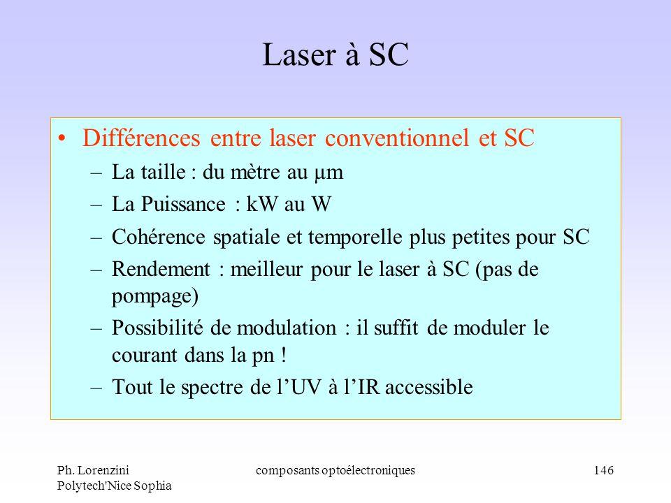 Ph. Lorenzini Polytech'Nice Sophia composants optoélectroniques146 Laser à SC Différences entre laser conventionnel et SC –La taille : du mètre au µm