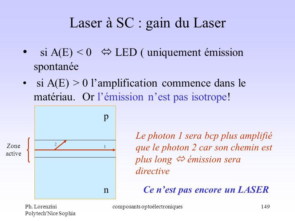 Ph. Lorenzini Polytech'Nice Sophia composants optoélectroniques149 Laser à SC : gain du Laser si A(E) < 0 LED ( uniquement émission spontanée si A(E)