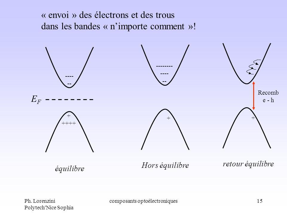Ph. Lorenzini Polytech'Nice Sophia composants optoélectroniques15 + ++++ ---- -- équilibre + -------- ---- -- Hors équilibre EFEF « envoi » des électr