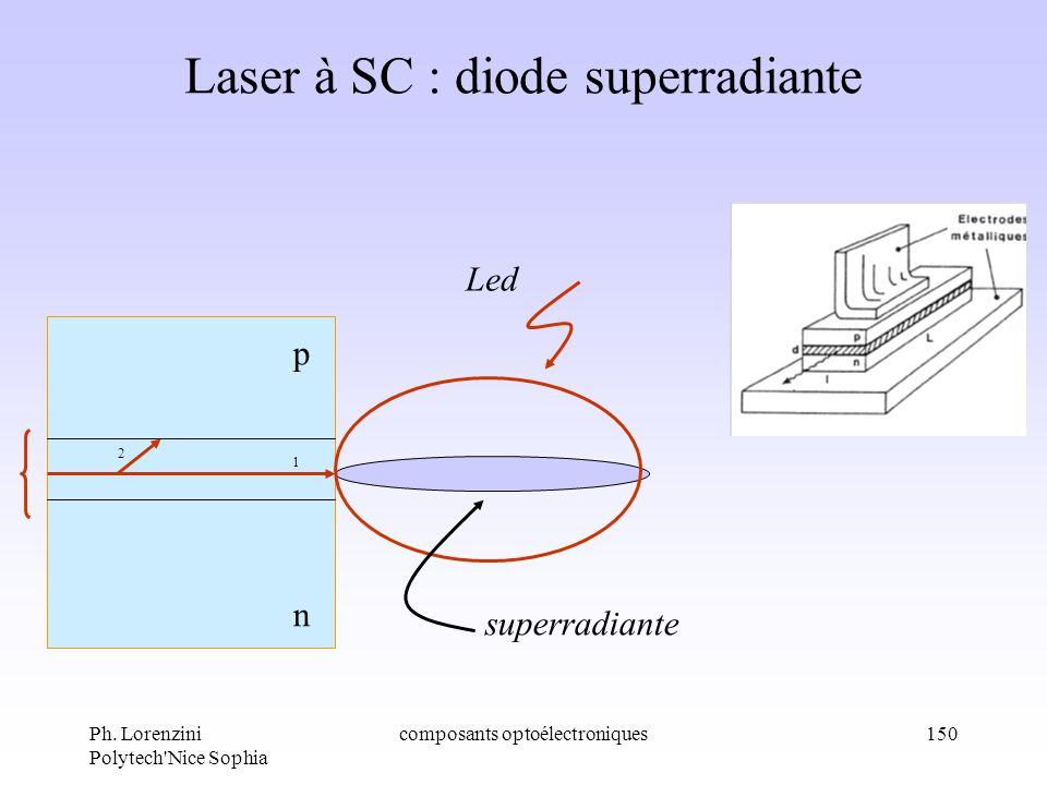 Ph. Lorenzini Polytech'Nice Sophia composants optoélectroniques150 Laser à SC : diode superradiante n p 1 2 Led superradiante