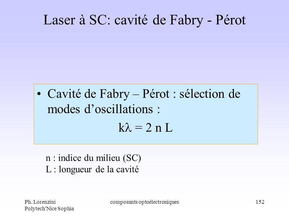 Ph. Lorenzini Polytech'Nice Sophia composants optoélectroniques152 Laser à SC: cavité de Fabry - Pérot Cavité de Fabry – Pérot : sélection de modes do