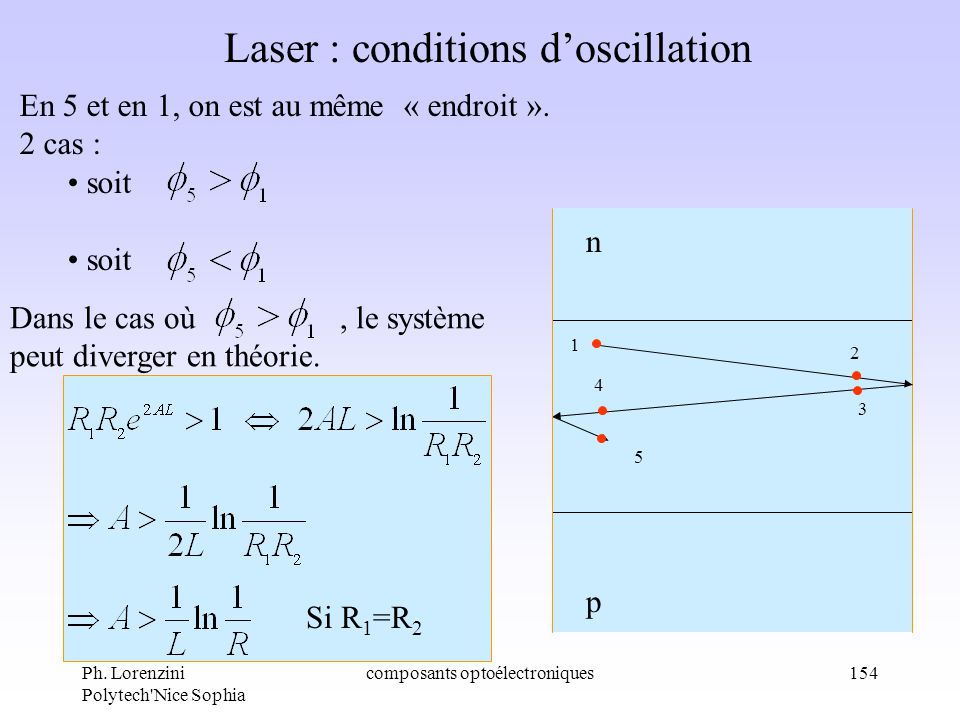 Ph. Lorenzini Polytech'Nice Sophia composants optoélectroniques154 Laser : conditions doscillation 5 4 2 1 3 p n En 5 et en 1, on est au même « endroi