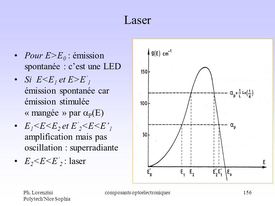 Ph. Lorenzini Polytech'Nice Sophia composants optoélectroniques156 Laser Pour E>E 0 : émission spontanée : cest une LED Si E E 1 émission spontanée ca