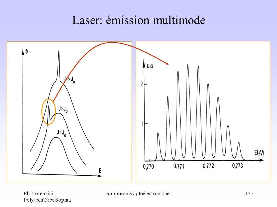 Ph. Lorenzini Polytech'Nice Sophia composants optoélectroniques157 Laser: émission multimode