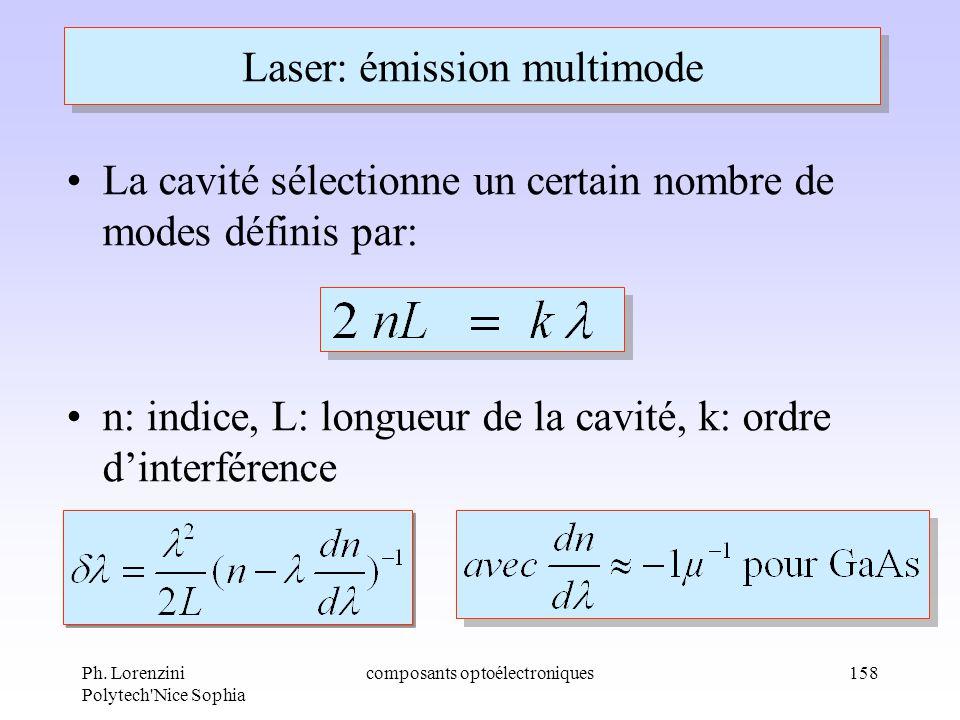 Ph. Lorenzini Polytech'Nice Sophia composants optoélectroniques158 Laser: émission multimode La cavité sélectionne un certain nombre de modes définis
