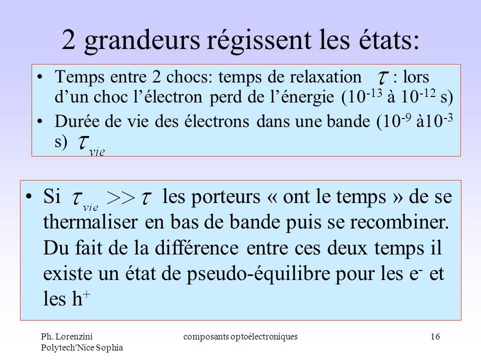 Ph. Lorenzini Polytech'Nice Sophia composants optoélectroniques16 2 grandeurs régissent les états: Temps entre 2 chocs: temps de relaxation : lors dun