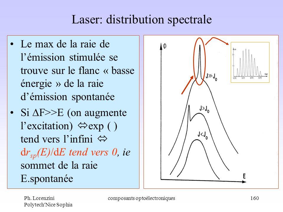 Ph. Lorenzini Polytech'Nice Sophia composants optoélectroniques160 Laser: distribution spectrale Le max de la raie de lémission stimulée se trouve sur
