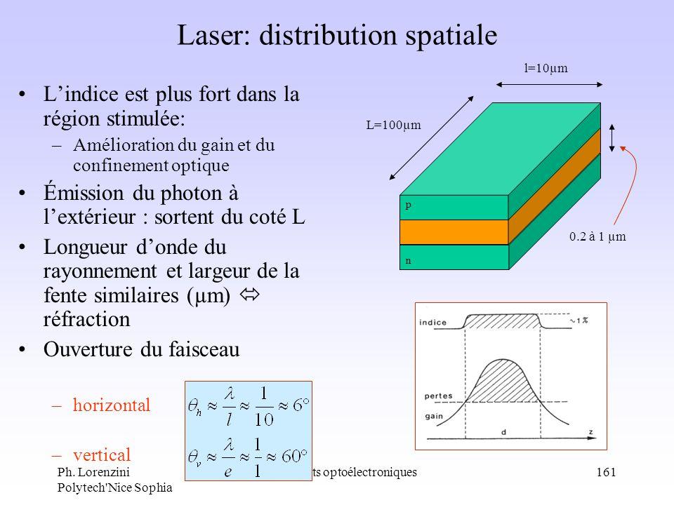 Ph. Lorenzini Polytech'Nice Sophia composants optoélectroniques161 Laser: distribution spatiale Lindice est plus fort dans la région stimulée: –Amélio