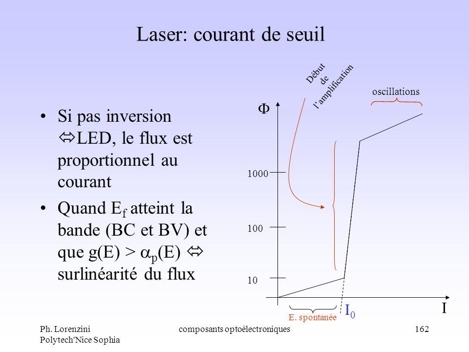Ph. Lorenzini Polytech'Nice Sophia composants optoélectroniques162 Laser: courant de seuil Si pas inversion LED, le flux est proportionnel au courant