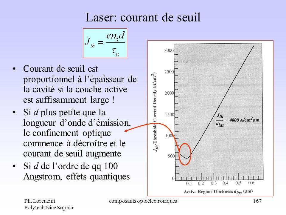 Ph. Lorenzini Polytech'Nice Sophia composants optoélectroniques167 Laser: courant de seuil Courant de seuil est proportionnel à lépaisseur de la cavit