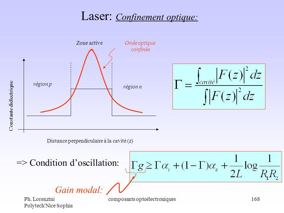 Ph. Lorenzini Polytech'Nice Sophia composants optoélectroniques168 Laser: Confinement optique: Distance perpendiculaire à la cavité (z) Constante diél