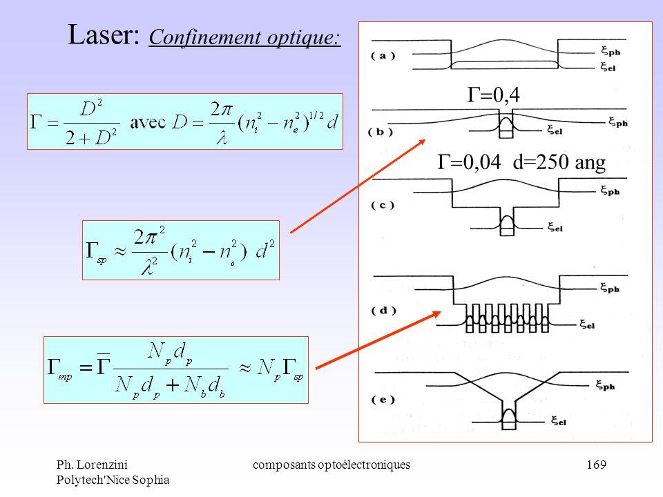 Ph. Lorenzini Polytech'Nice Sophia composants optoélectroniques169 Laser: Confinement optique: d=250 ang