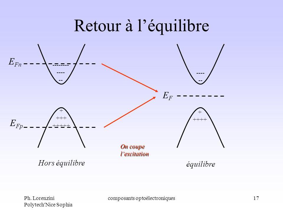 Ph. Lorenzini Polytech'Nice Sophia composants optoélectroniques17 Retour à léquilibre + ++++ ---- -- équilibre + +++ +++++ -------- ---- -- Hors équil