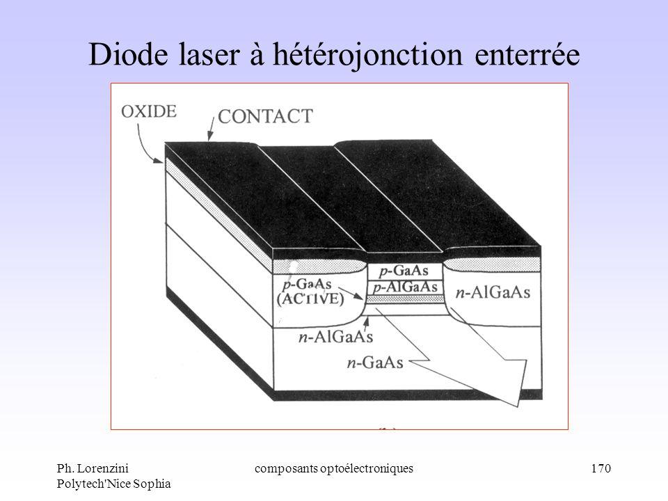 Ph. Lorenzini Polytech'Nice Sophia composants optoélectroniques170 Diode laser à hétérojonction enterrée