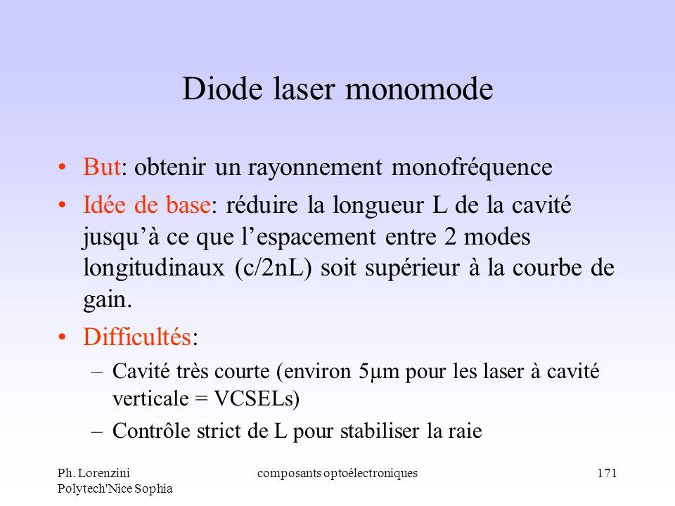 Ph. Lorenzini Polytech'Nice Sophia composants optoélectroniques171 Diode laser monomode But: obtenir un rayonnement monofréquence Idée de base: réduir