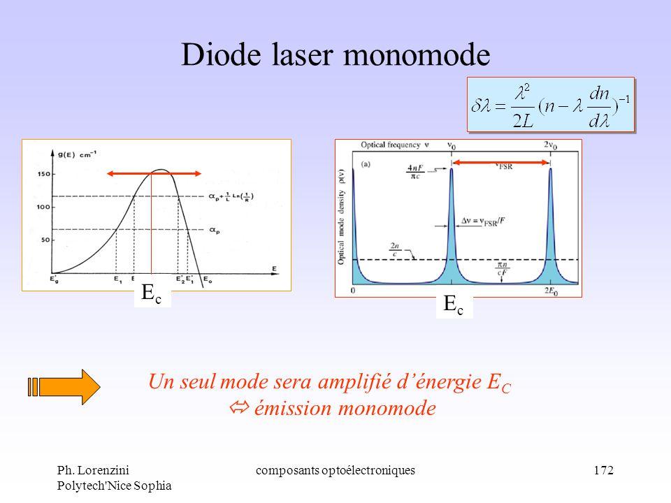 Ph. Lorenzini Polytech'Nice Sophia composants optoélectroniques172 Diode laser monomode EcEc EcEc Un seul mode sera amplifié dénergie E C émission mon