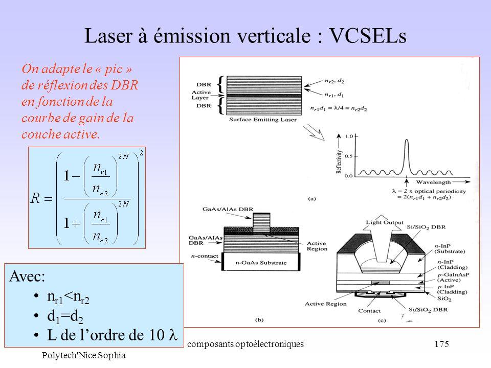 Ph. Lorenzini Polytech'Nice Sophia composants optoélectroniques175 Laser à émission verticale : VCSELs On adapte le « pic » de réflexion des DBR en fo