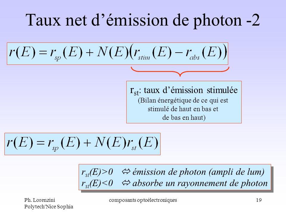 Ph. Lorenzini Polytech'Nice Sophia composants optoélectroniques19 Taux net démission de photon -2 r st : taux démission stimulée (Bilan énergétique de