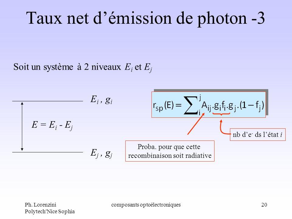 Ph. Lorenzini Polytech'Nice Sophia composants optoélectroniques20 Taux net démission de photon -3 Soit un système à 2 niveaux E i et E j E i, g i E j,