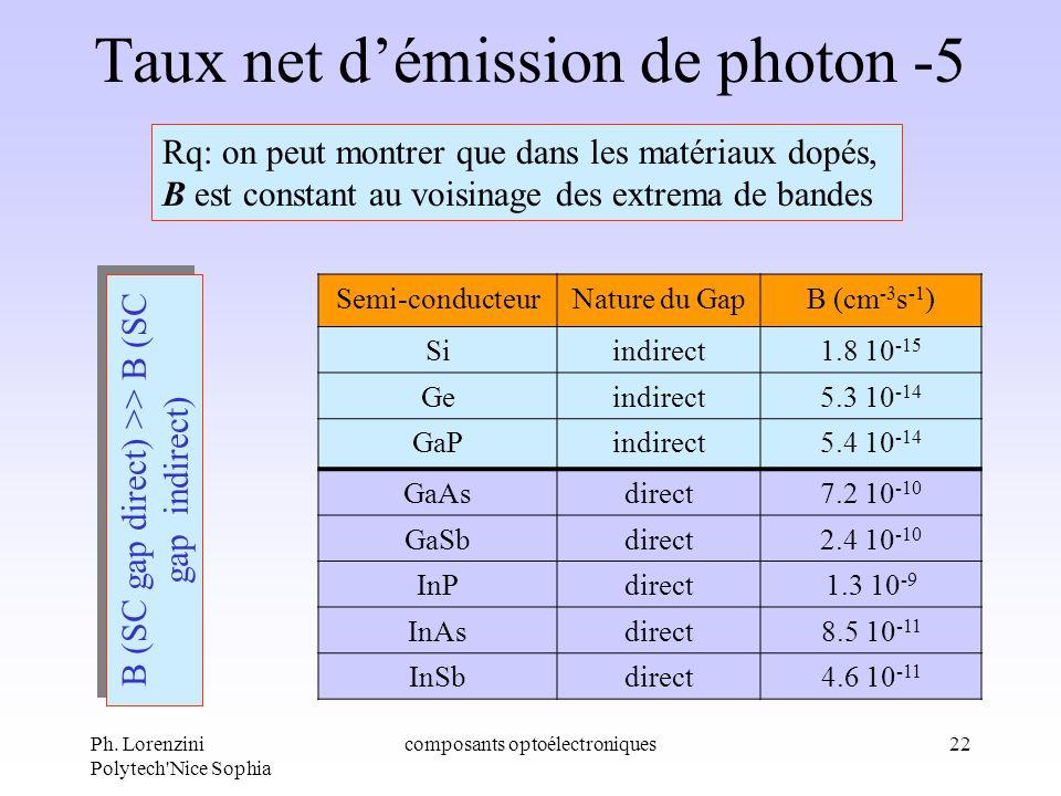 Ph. Lorenzini Polytech'Nice Sophia composants optoélectroniques22 Taux net démission de photon -5 Rq: on peut montrer que dans les matériaux dopés, B