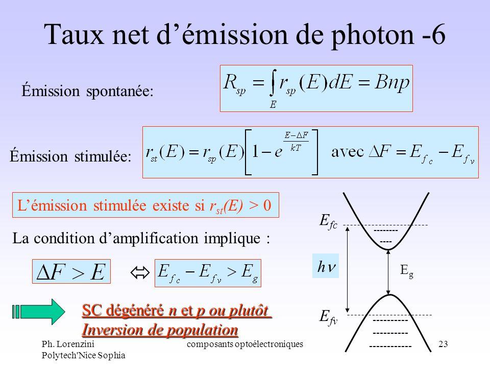 Ph. Lorenzini Polytech'Nice Sophia composants optoélectroniques23 Taux net démission de photon -6 Émission spontanée: Émission stimulée: Lémission sti