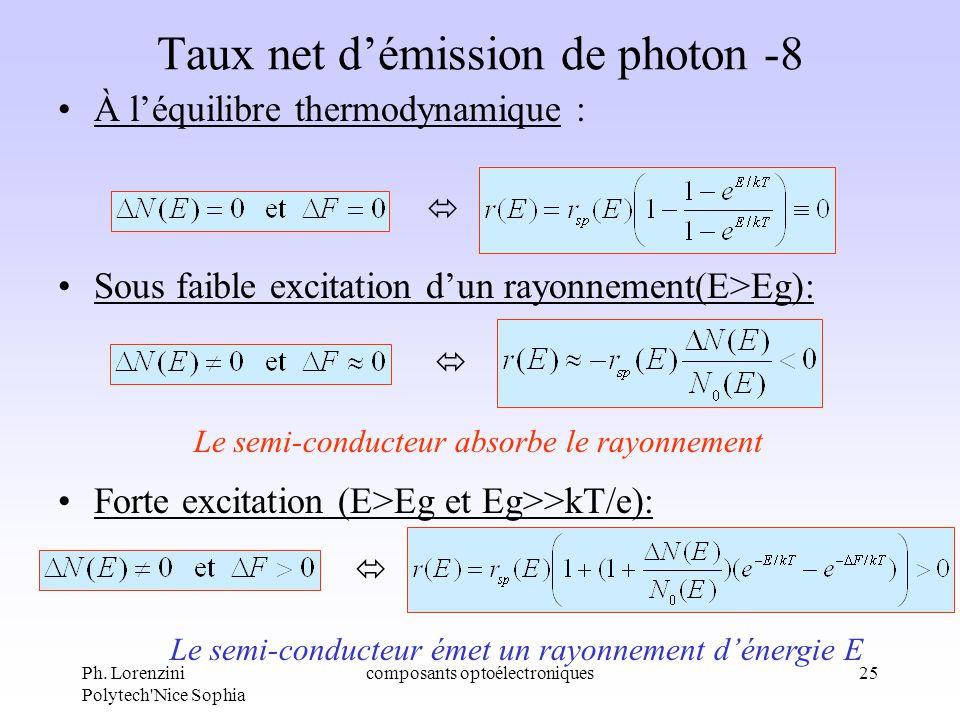 Ph. Lorenzini Polytech'Nice Sophia composants optoélectroniques25 Taux net démission de photon -8 À léquilibre thermodynamique : Sous faible excitatio