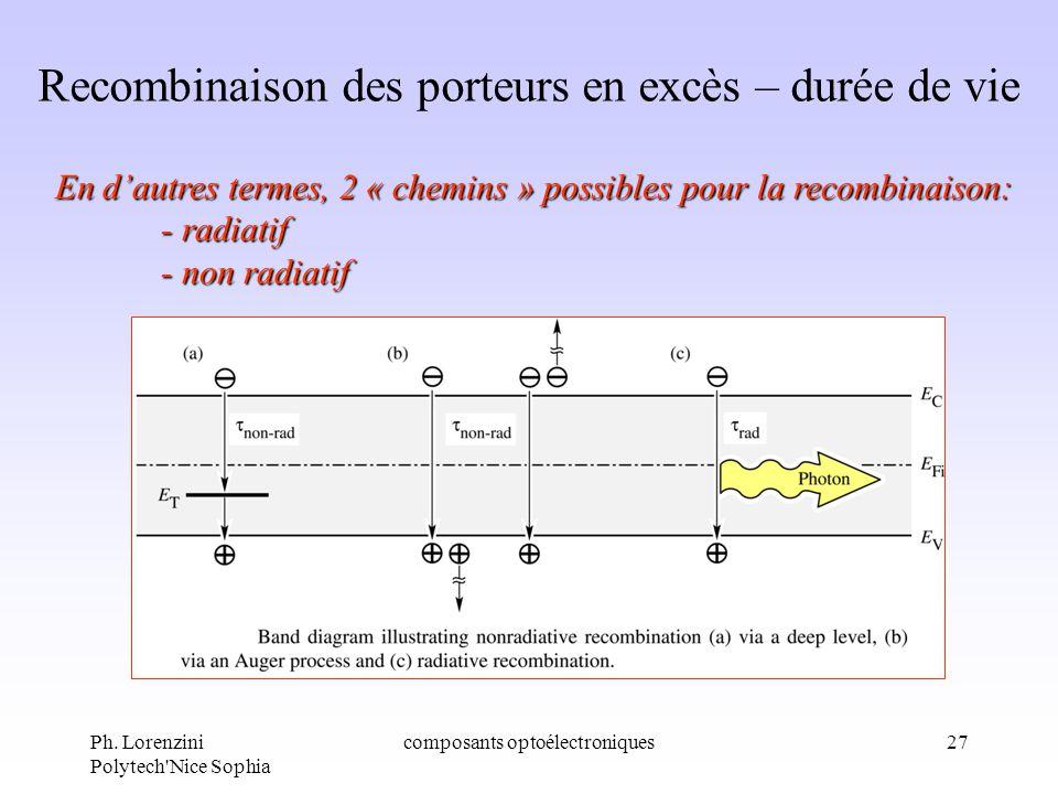 Ph. Lorenzini Polytech'Nice Sophia composants optoélectroniques27 Recombinaison des porteurs en excès – durée de vie En dautres termes, 2 « chemins »