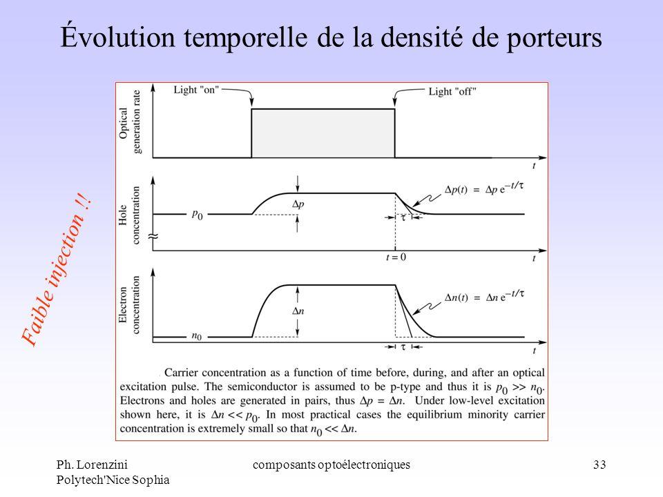 Ph. Lorenzini Polytech'Nice Sophia composants optoélectroniques33 Évolution temporelle de la densité de porteurs Faible injection !!