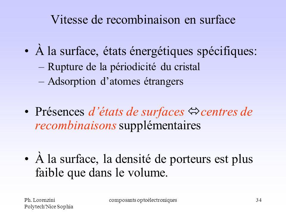 Ph. Lorenzini Polytech'Nice Sophia composants optoélectroniques34 Vitesse de recombinaison en surface À la surface, états énergétiques spécifiques: –R