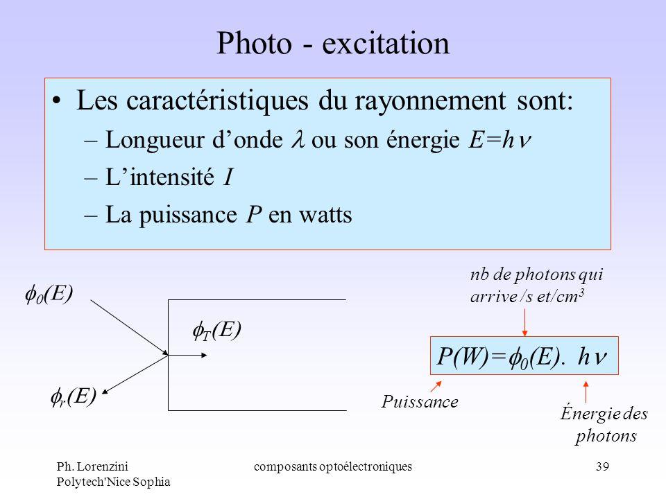 Ph. Lorenzini Polytech'Nice Sophia composants optoélectroniques39 Photo - excitation Les caractéristiques du rayonnement sont: –Longueur donde ou son