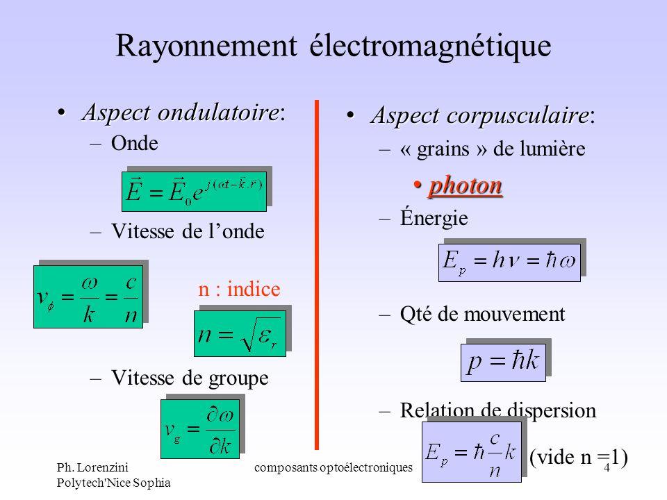 Ph. Lorenzini Polytech'Nice Sophia composants optoélectroniques4 Rayonnement électromagnétique Aspect ondulatoireAspect ondulatoire: –Onde –Vitesse de