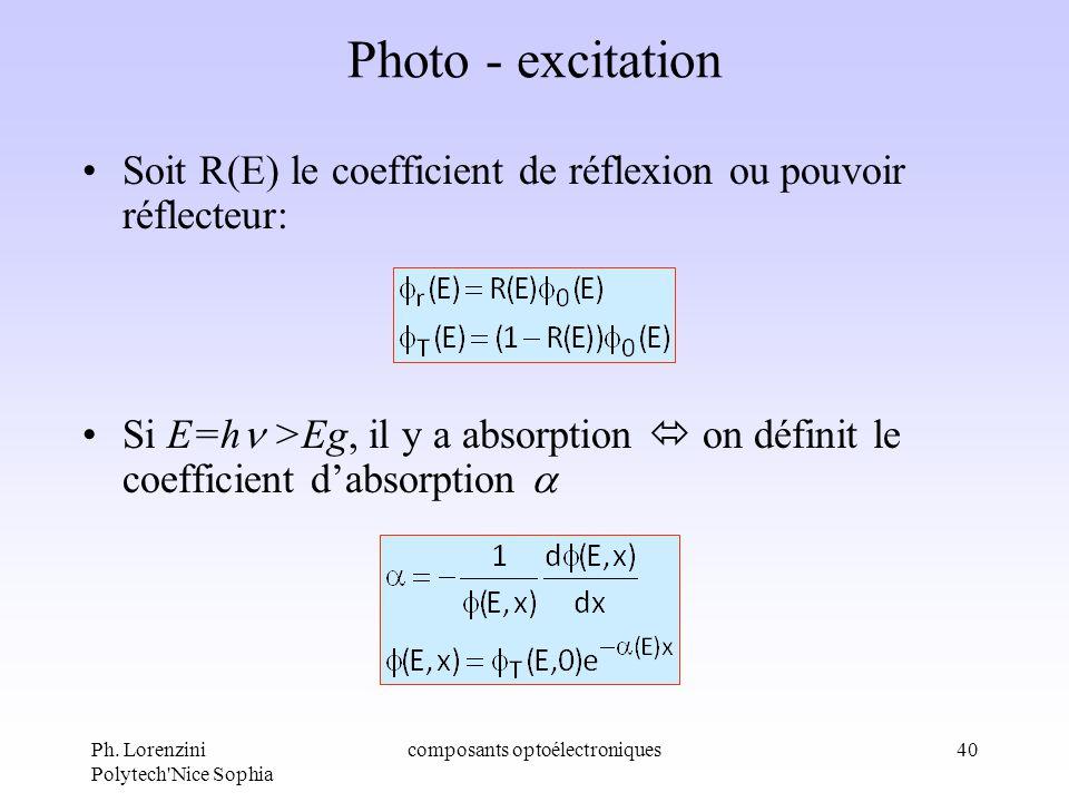 Ph. Lorenzini Polytech'Nice Sophia composants optoélectroniques40 Photo - excitation Soit R(E) le coefficient de réflexion ou pouvoir réflecteur: Si E