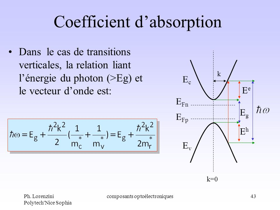 Ph. Lorenzini Polytech'Nice Sophia composants optoélectroniques43 Coefficient dabsorption Dans le cas de transitions verticales, la relation liant lén