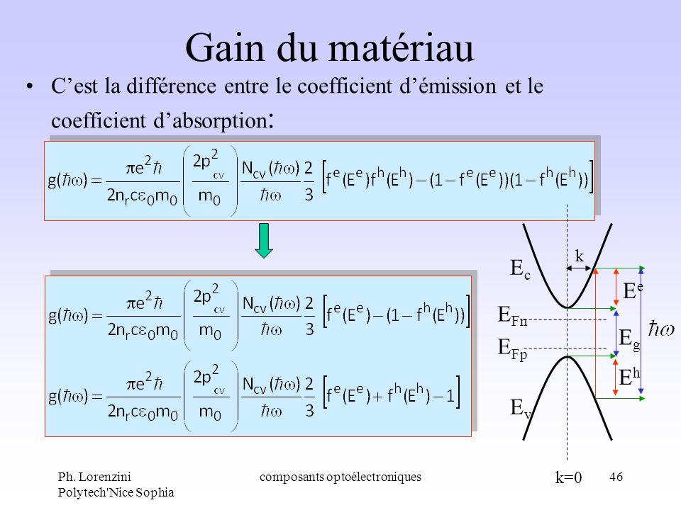 Ph. Lorenzini Polytech'Nice Sophia composants optoélectroniques46 Gain du matériau Cest la différence entre le coefficient démission et le coefficient