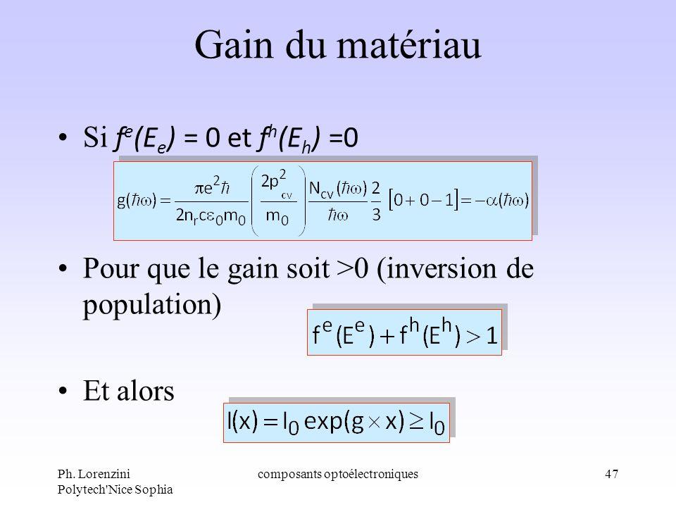 Ph. Lorenzini Polytech'Nice Sophia composants optoélectroniques47 Gain du matériau Si f e (E e ) = 0 et f h (E h ) =0 Pour que le gain soit >0 (invers