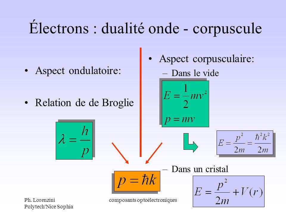 Ph. Lorenzini Polytech'Nice Sophia composants optoélectroniques5 Électrons : dualité onde - corpuscule Aspect ondulatoire: Relation de de Broglie Aspe