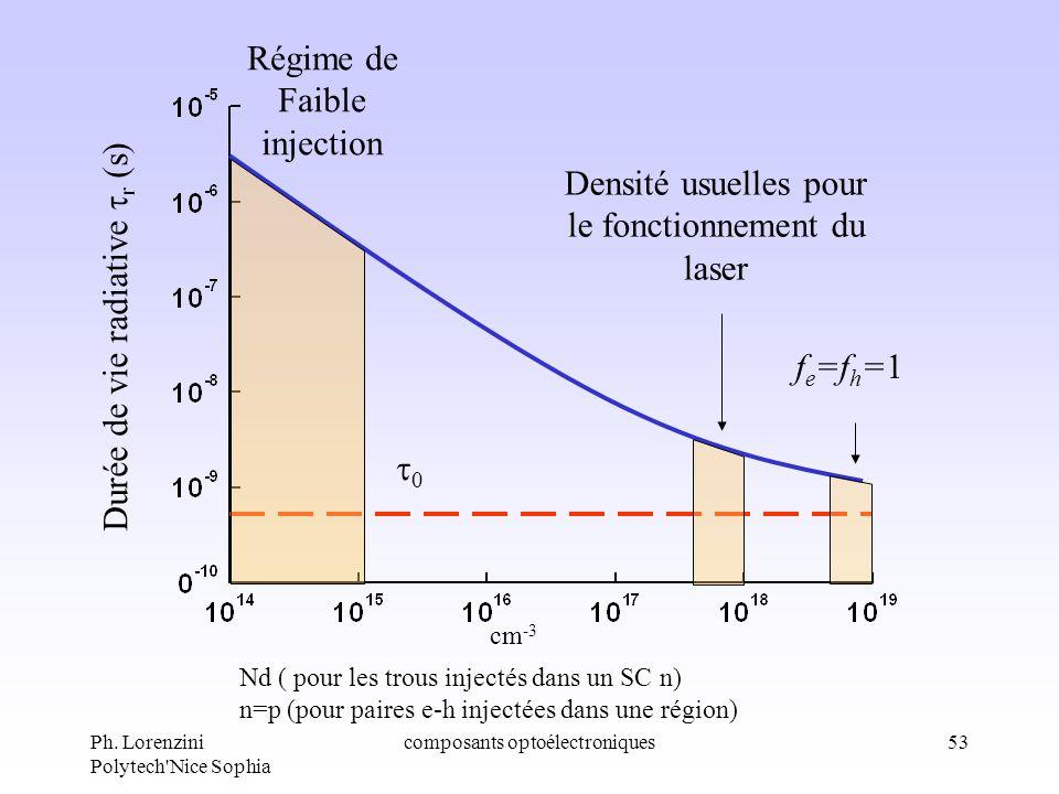 Ph. Lorenzini Polytech'Nice Sophia composants optoélectroniques53 0 f e =f h =1 Densité usuelles pour le fonctionnement du laser Régime de Faible inje