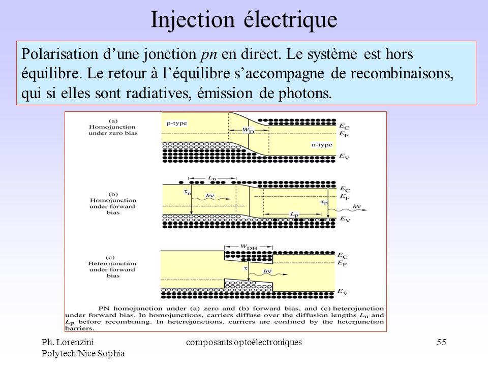 Ph. Lorenzini Polytech'Nice Sophia composants optoélectroniques55 Injection électrique Polarisation dune jonction pn en direct. Le système est hors éq