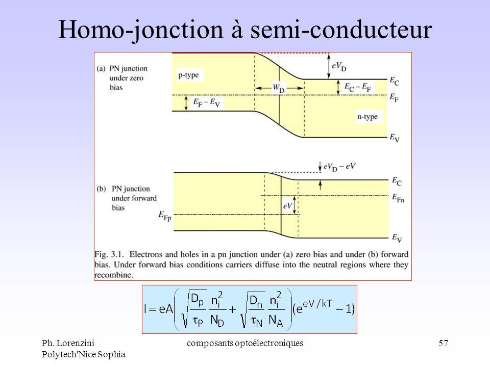 Ph. Lorenzini Polytech'Nice Sophia composants optoélectroniques57 Homo-jonction à semi-conducteur