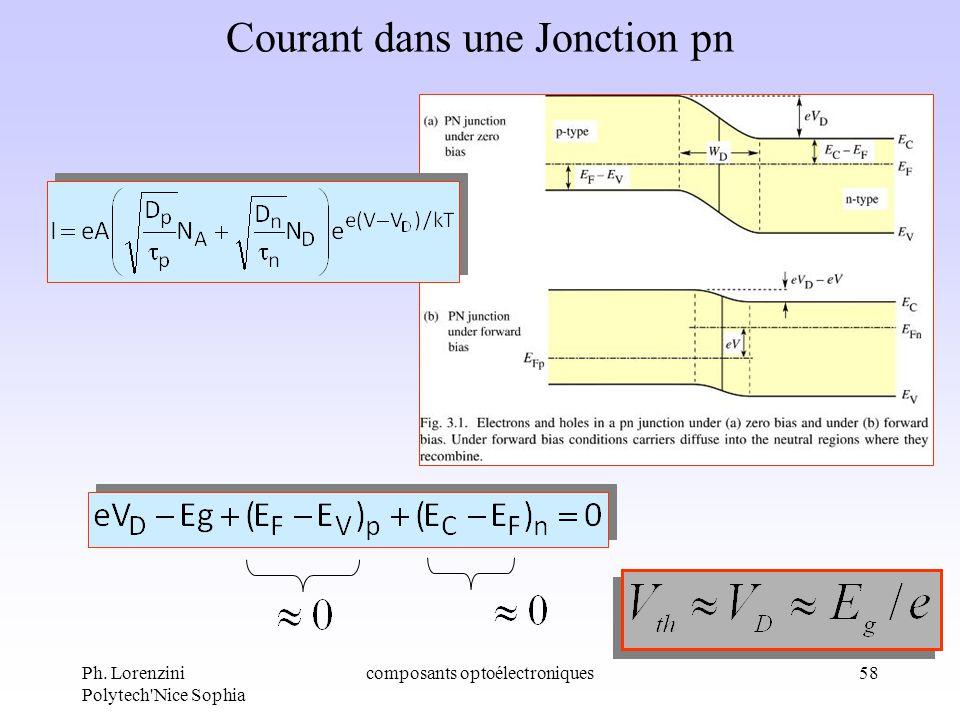 Ph. Lorenzini Polytech'Nice Sophia composants optoélectroniques58 Courant dans une Jonction pn